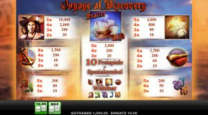 Tabelle Voyage of Discovery