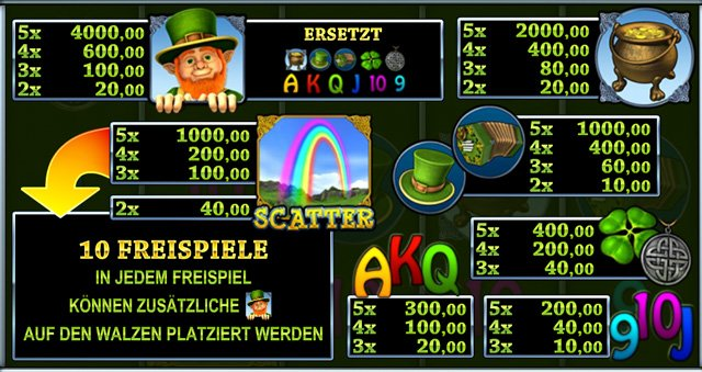 Under the Rainbow Gewinnplan